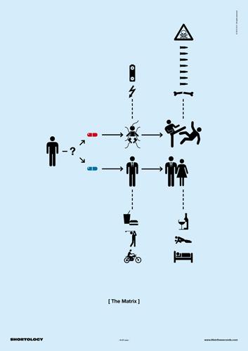 El cartel Matrix Shortology